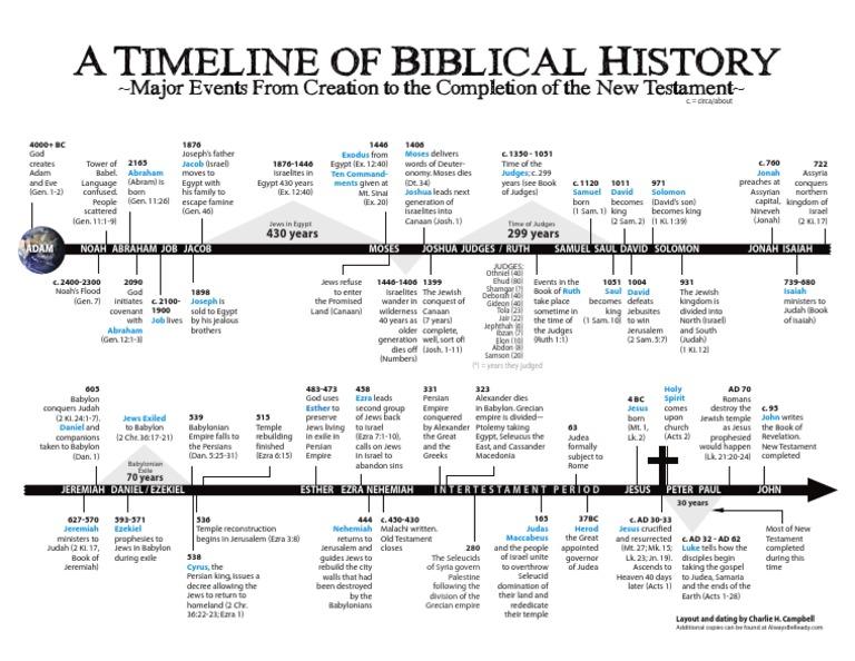 Timeline Of Biblical History Pdf Book Of Judges Book