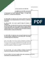 Votación de proyectos de ley de 2006 a 2009