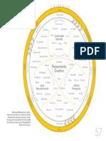 Diagrama Elemntos Pensamiento Creativo