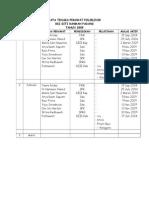 Data Tenaga Perawat Poliklinik 2010