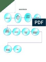 Mapa de Proceso 2