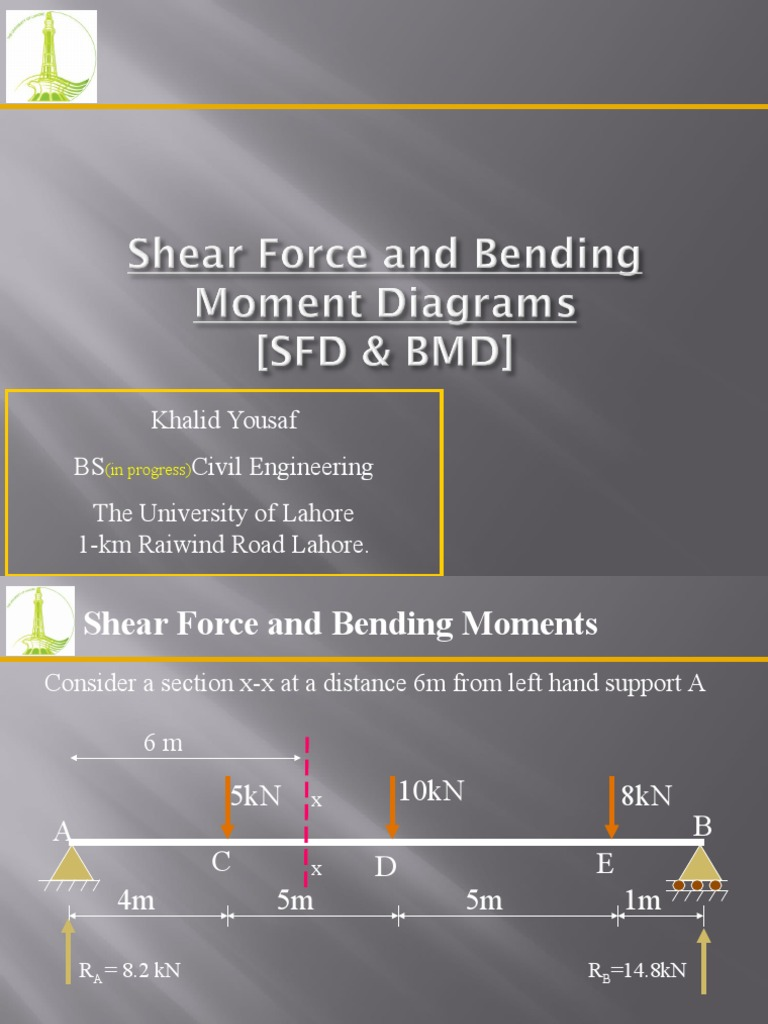 Beams Sf And Bm Diagrams Bending Beam Structure Draw Shear Force Moment For The Overhanging