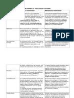 Cuadro Comparativo de Los Mecanismos de Participacion Ciudanana- Colombia