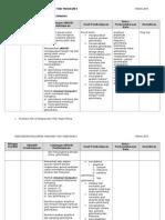 Cadangan RPT Fizik F5 2015