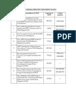 CETP List - Bangalore
