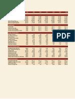 Financial Ratios of Lucky Cement