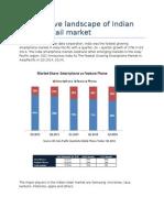 Competitive Landscape of Indian Mobile Retail Market
