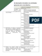 Estándares y Actividades Asociadas de La Guía