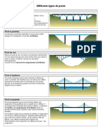 Differents Types de Ponts