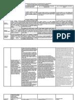 5. Los Modelos Pedagógicos (Cuadro Comparativo)
