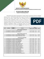 8. Sk Pengumuman Kelulusan Seleksi Cpnsd Pangandaran 2014