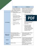 Tabel Perbandingan - Porifera & Coelenterata