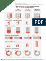 Infografía - Características de la población según años de estudio. América Latina.