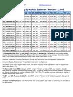 Suttmeier Weekly ETF Tracker