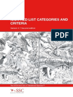 IUCN Redlist categories and criterias