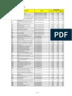 Philhealth Case Rates