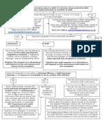 Appendix 1 Safeguarding Reporting Procedure Nov 13