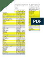 Municipios Executores Alta Complexidade Ambulatorial Planilhão