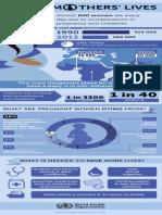 Maternal Mortality Infographic