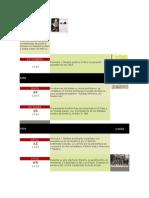 cronologia de la historia