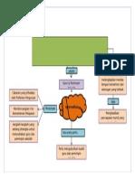 Peta Minda 1 (Cg Doti)