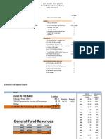 2015 Council GF Budget Package - FINAL