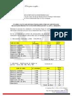 Cuadro de Dias Por Trabajos Adicionales Proyecto La Joya-Arequipa