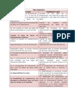 Tabla Comparativa Arquitectura de 2 - 3 capas.