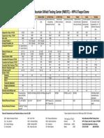 Reservoir Data