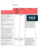 assessment methodologies chart
