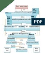 Mapa Conceptual Metodo Dual