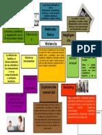 UA1 mapa mental violencia infantil.docx