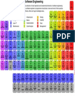 PeriodicTableOfSoftwareEngineering_v1.0