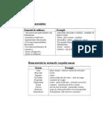 Aplicatiile biomaterialelor