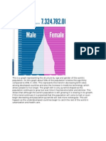 this is a graph representing the structure by age and gender of the world