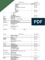 A Level - Edexcl S1 Check List