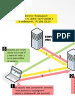 Como Funciona el Internet con el Dominio y Hosting