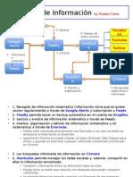 Gestión Digital de Información