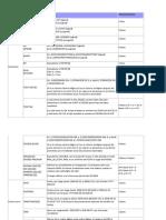 Tabla Tipos de Variables SQL