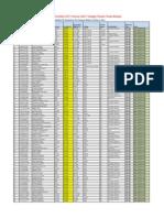 LNCTGroup Data Login IDs.for Display