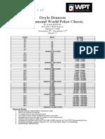 WPT Five Diamond World Poker Classic Structure