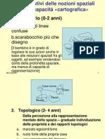 Stadi Della Cartografia Cognitiva (Piaget)-1