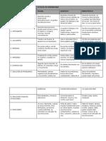 Estilos de Aprendizaje Por Visual, Auditivo Kinestesico