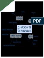 Mapa Clasificacion de Los Presupuestos