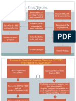 Process Flowchart in Firearms License Application