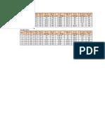 Tabel Dan Grafik Psikometrik