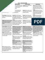 Defenses Chart