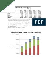 10331 World Ethanol Production