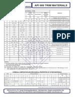 Trim API Materials.pdf