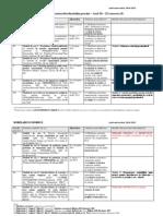 ME_Tematica_stud_anIII zi 2014-2015.pdf
